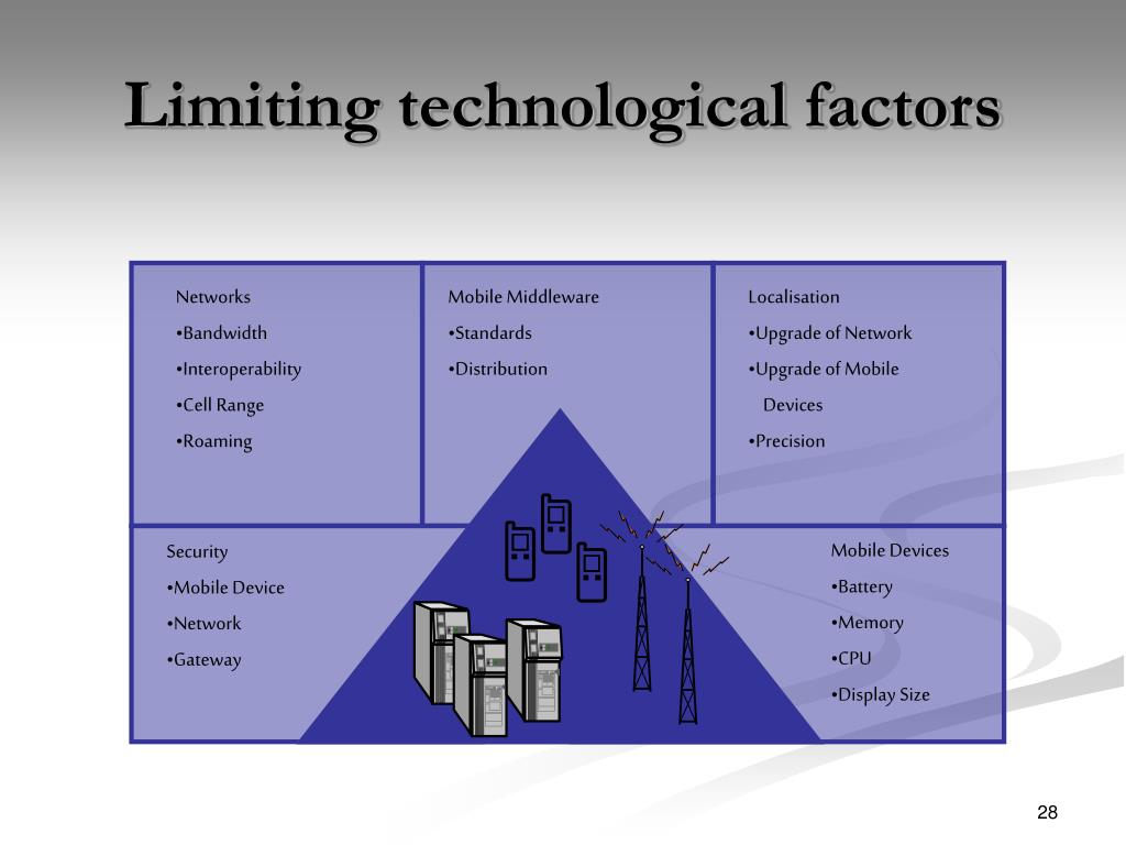Limiting technological factors