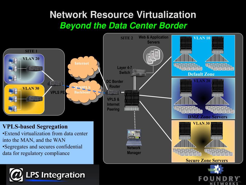 Network Resource Virtualization