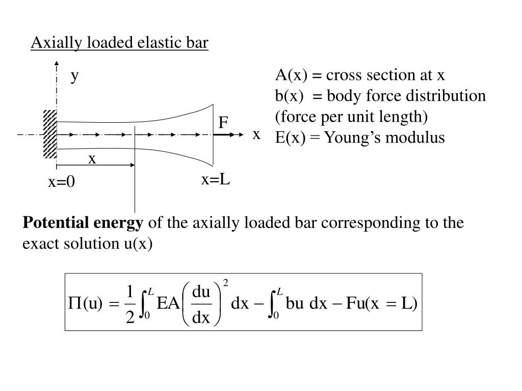 Axially loaded elastic bar