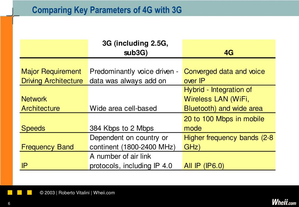 Comparing Key Parameters of 4G with 3G
