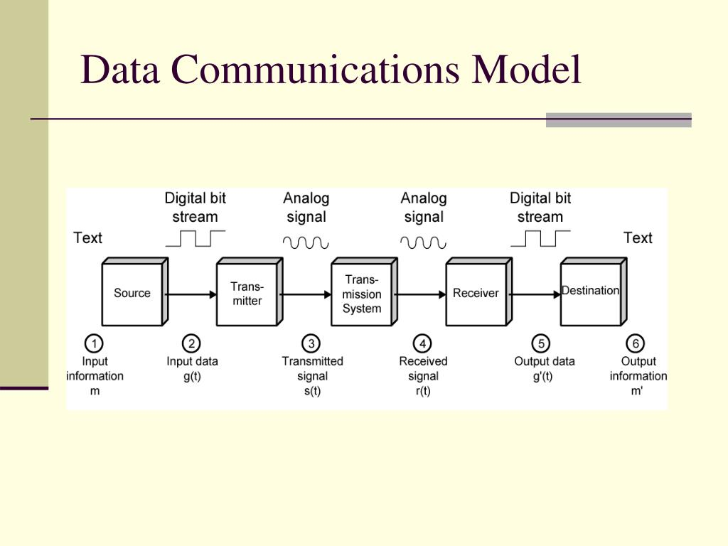 Data Communications Model