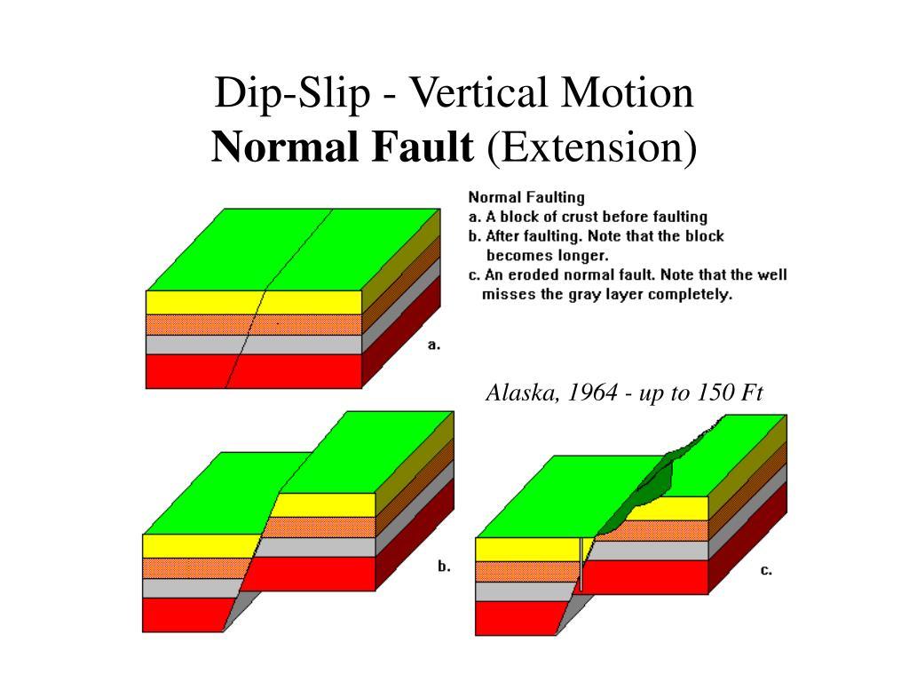 Dip-Slip - Vertical Motion