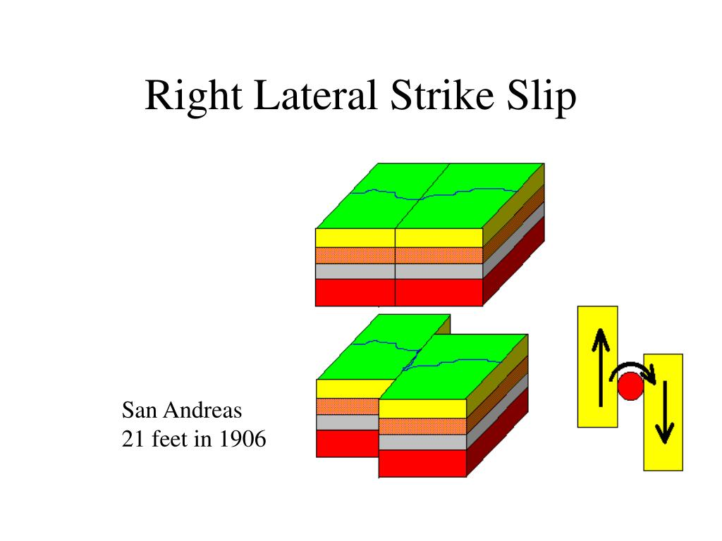 Right Lateral Strike Slip