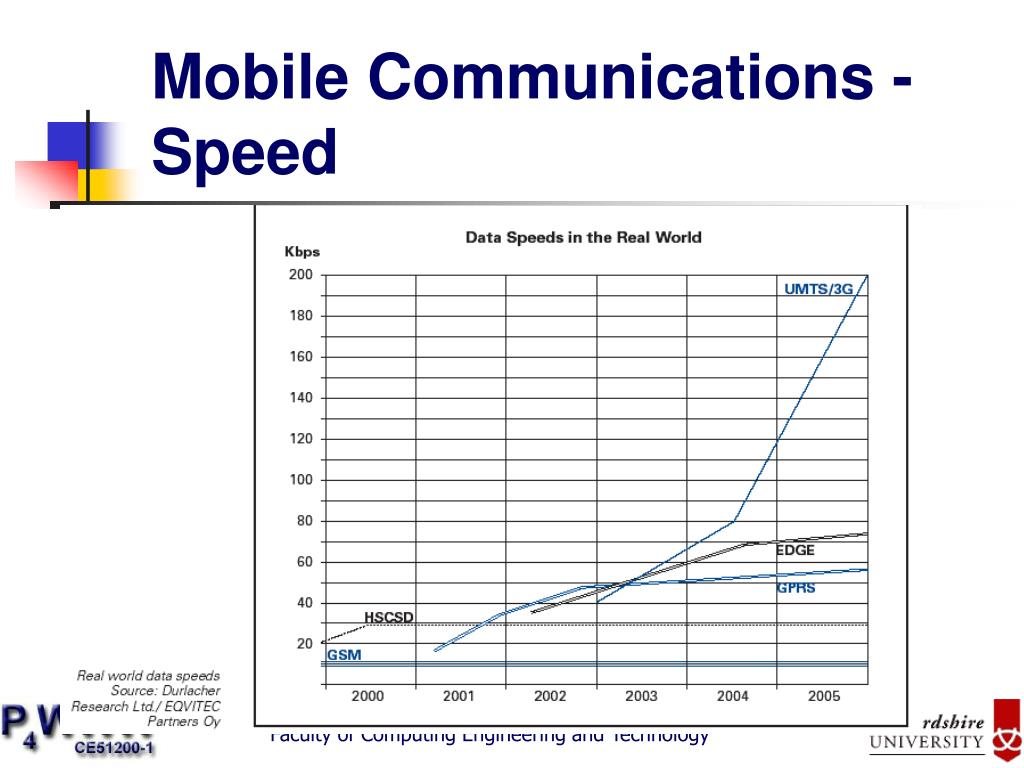 Mobile Communications - Speed