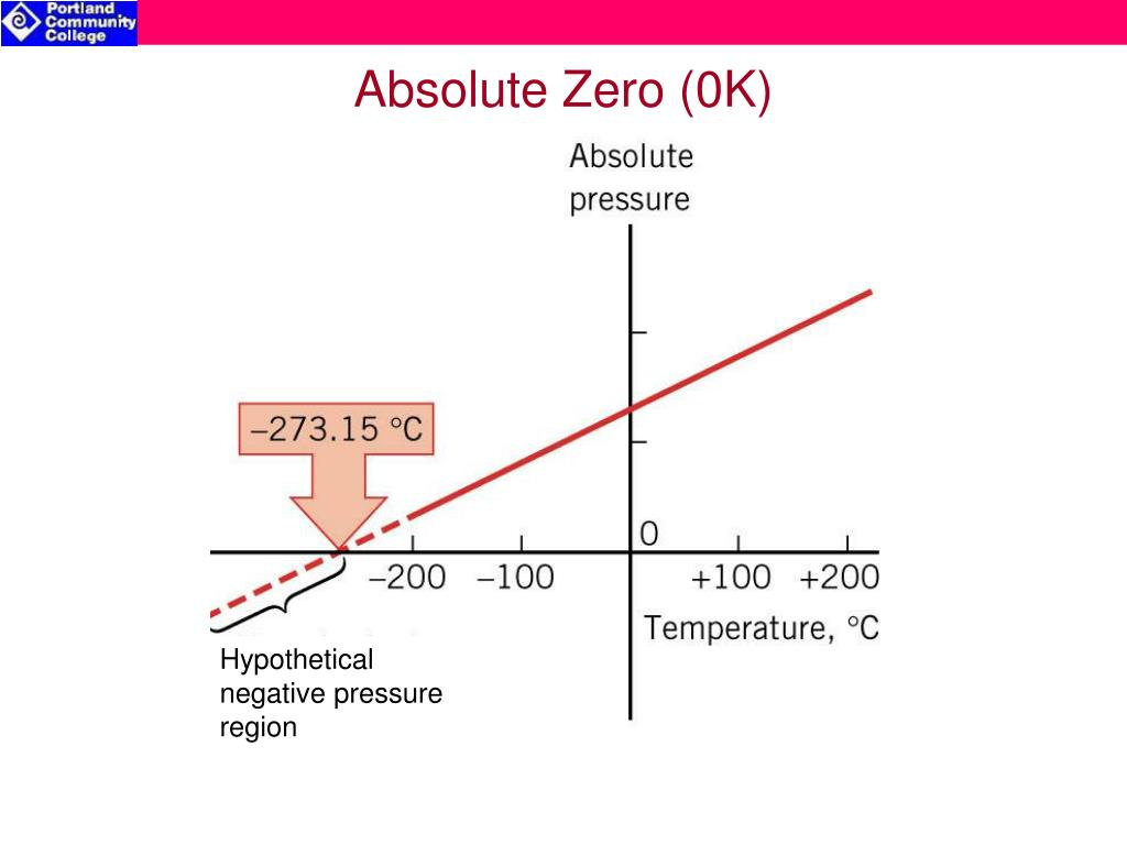 Hypothetical negative pressure region