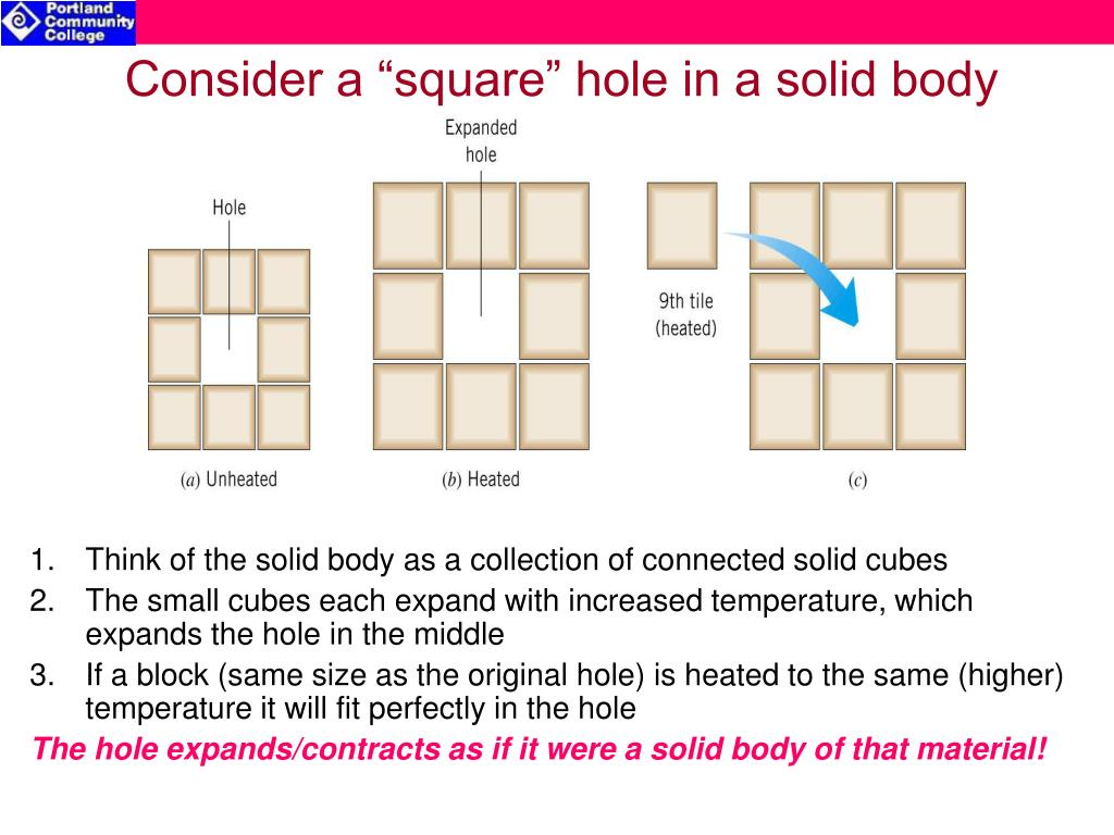 Think of the solid body as a collection of connected solid cubes
