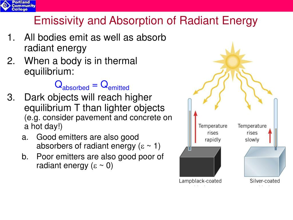 Emissivity and Absorption of Radiant Energy