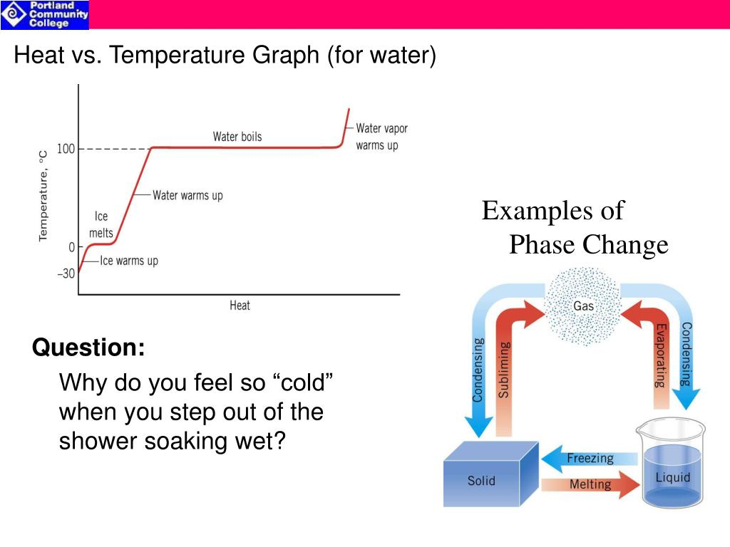 Heat vs. Temperature Graph (for water)