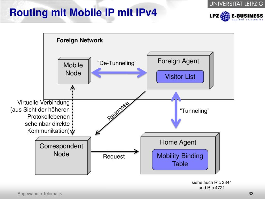 Routing mit Mobile IP