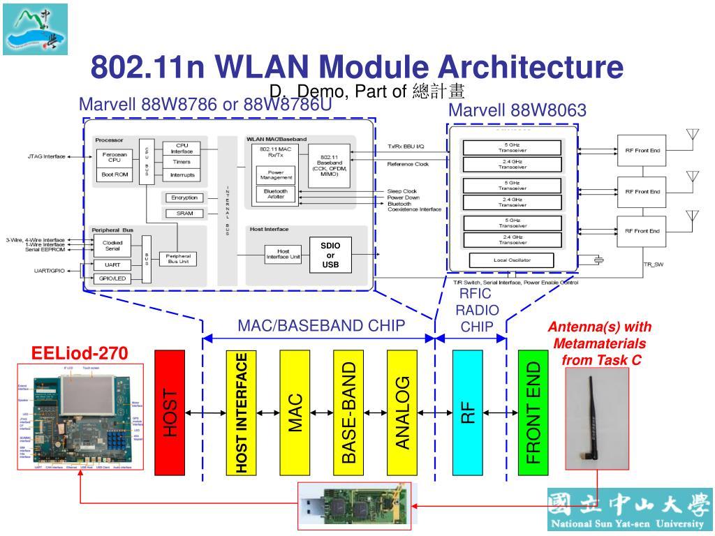 802.11n WLAN Module Architecture