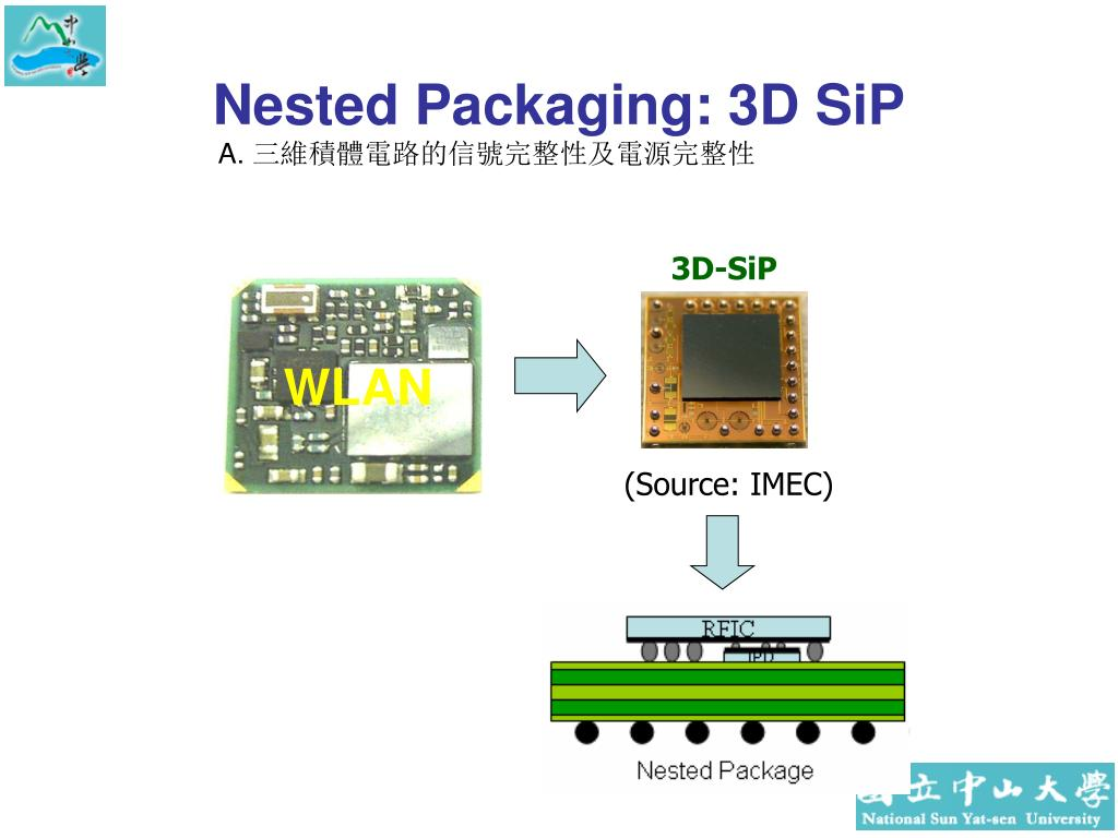 Nested Packaging: 3D SiP