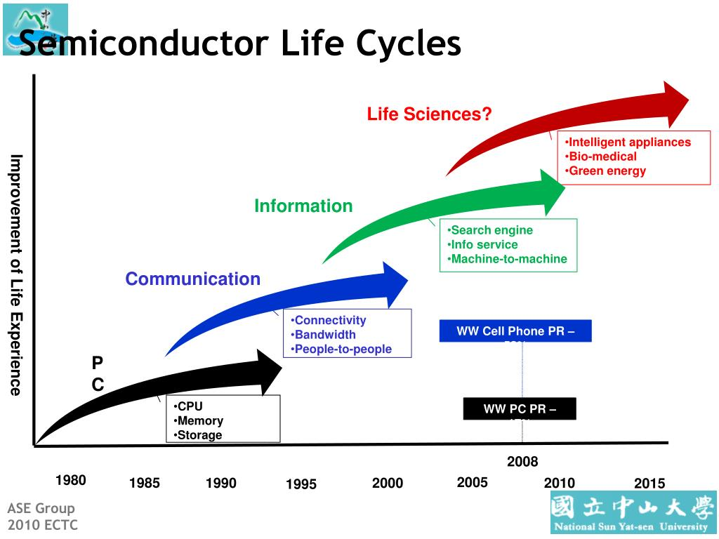 Semiconductor Life Cycles