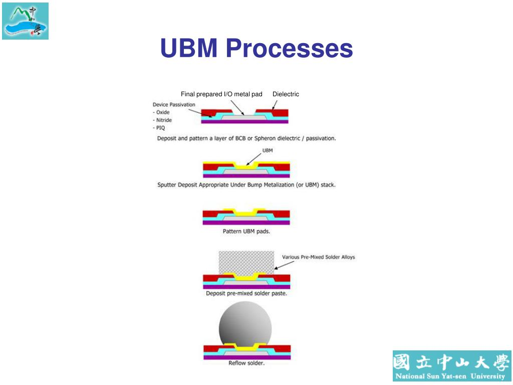 UBM Processes