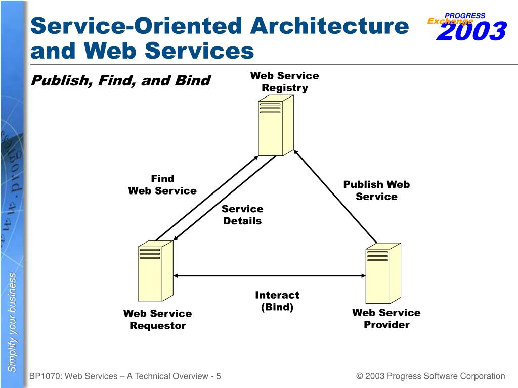 Service-Oriented Architecture and Web Services
