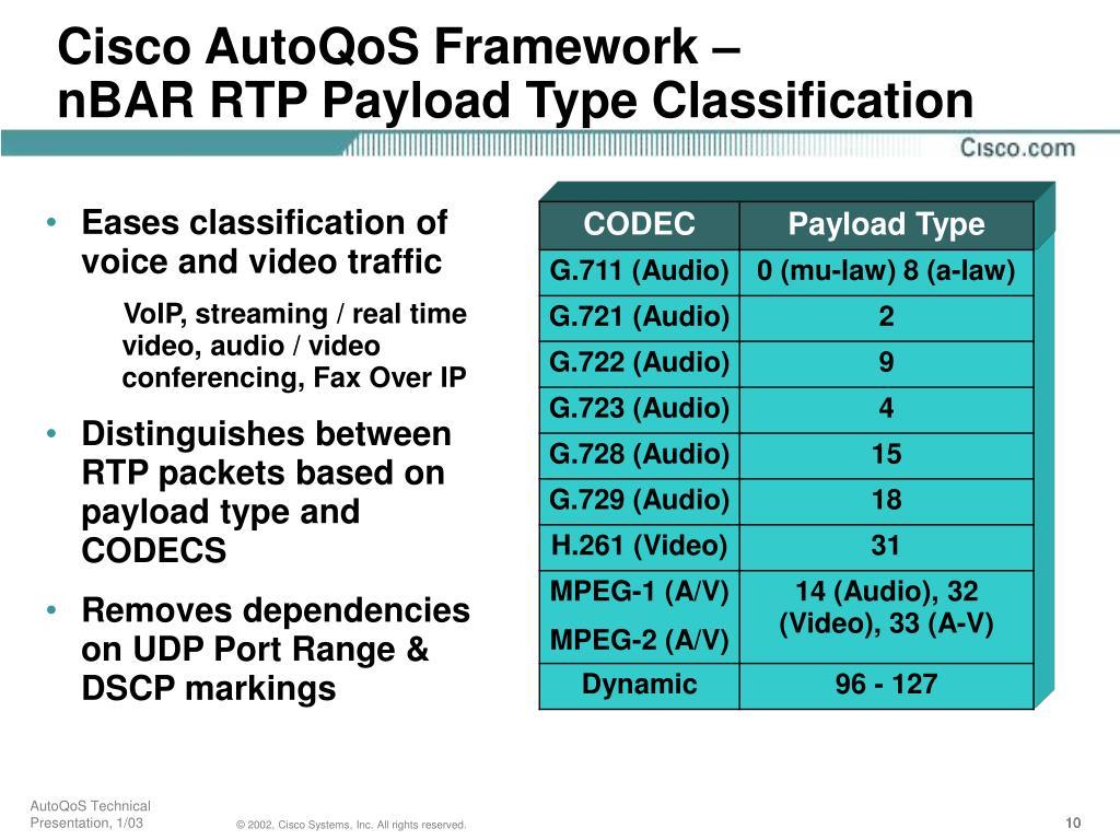 Cisco AutoQoS Framework –