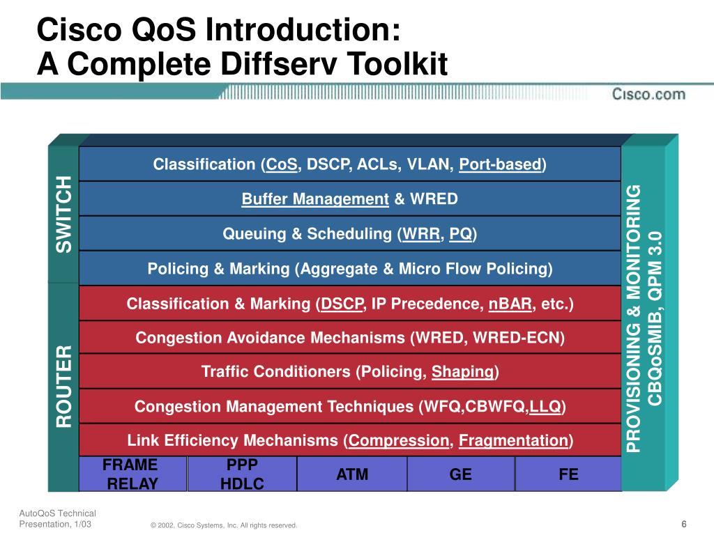 Cisco QoS Introduction: