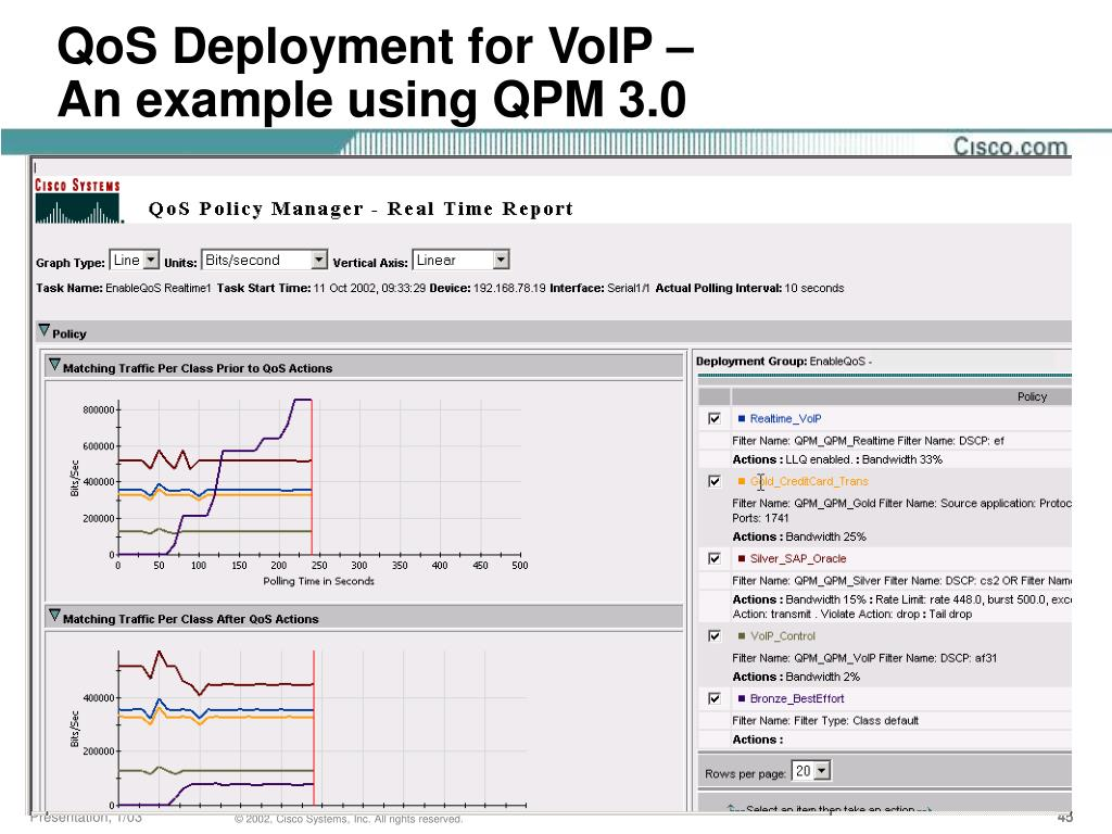 QoS Deployment for VoIP –