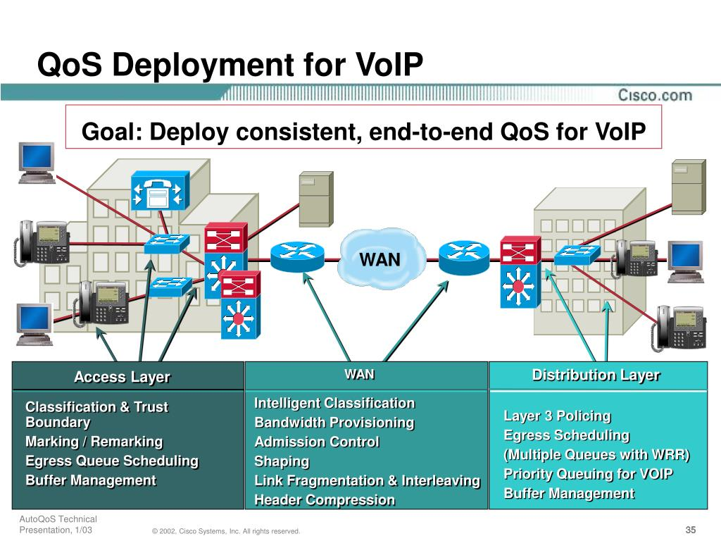 QoS Deployment for VoIP