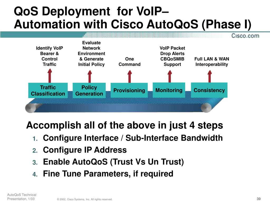 QoS Deployment  for VoIP–