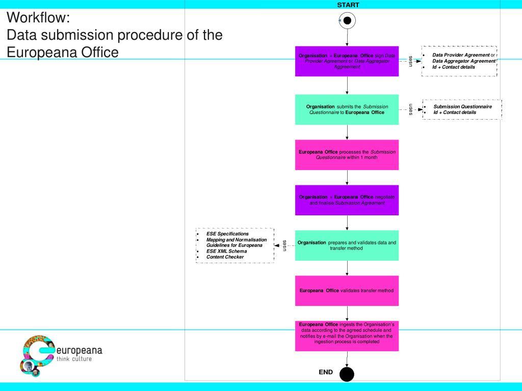 Workflow: