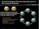 technical support services becomes part of the lifecycle portfolio