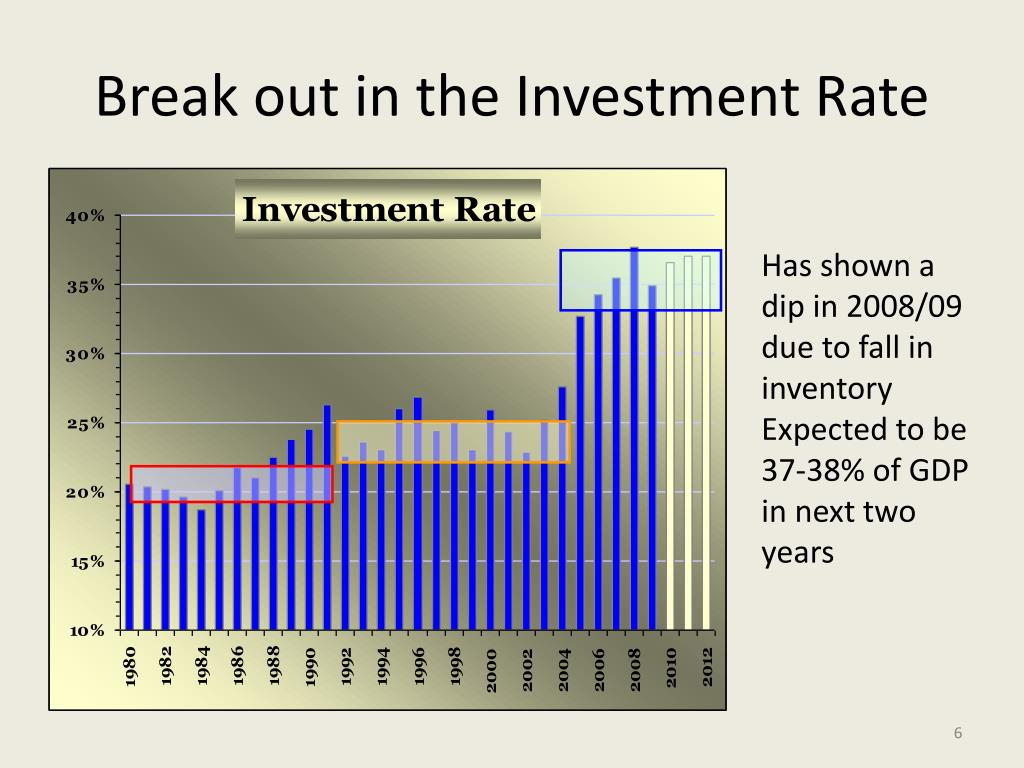 Break out in the Investment Rate