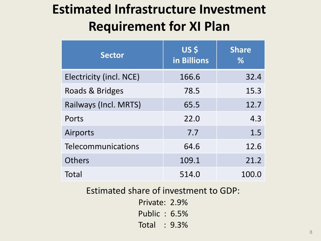 Estimated Infrastructure Investment Requirement for XI Plan