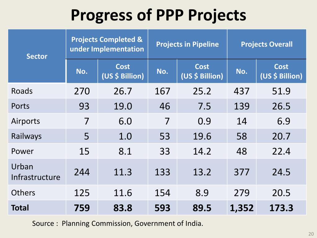 Progress of PPP Projects