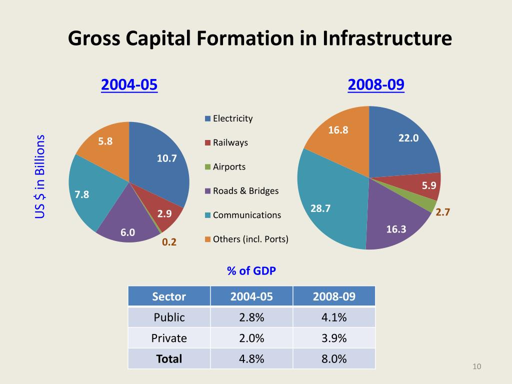 Gross Capital Formation in Infrastructure