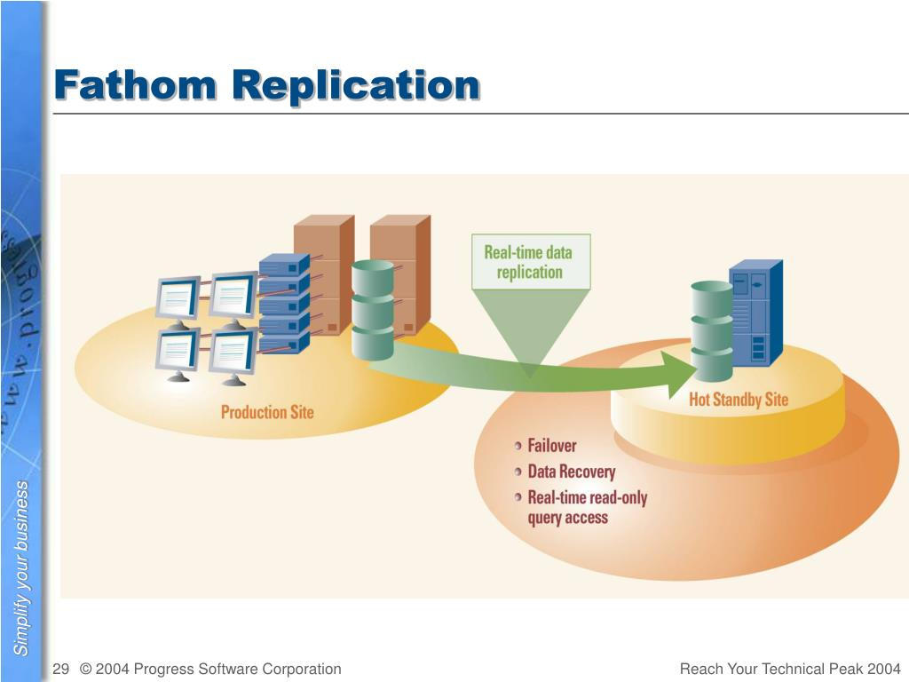 Fathom Replication
