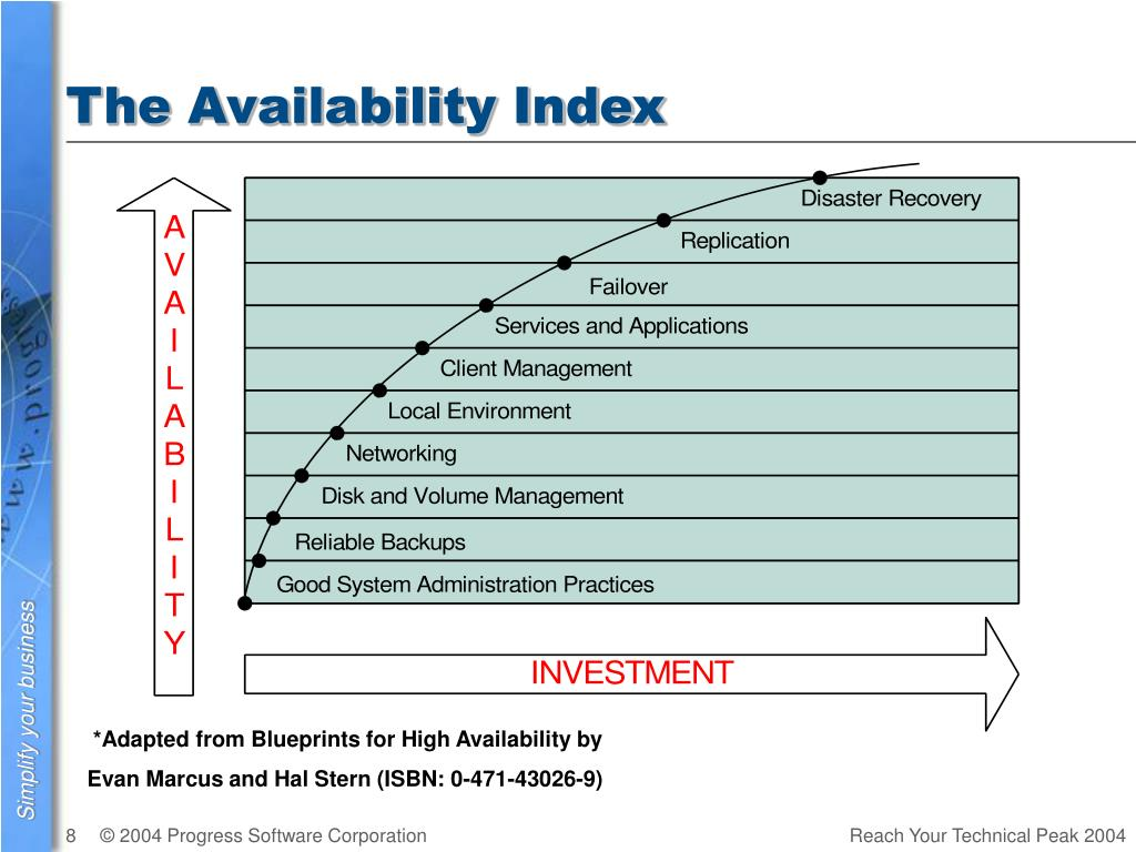 The Availability Index