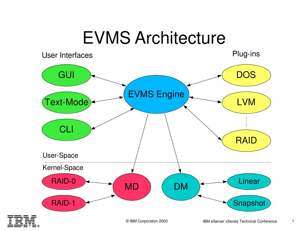 EVMS Architecture