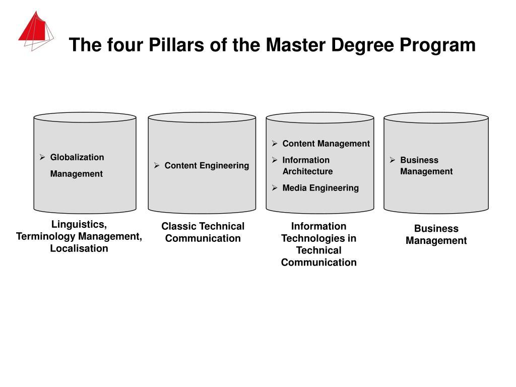 The four Pillars of the Master Degree Program