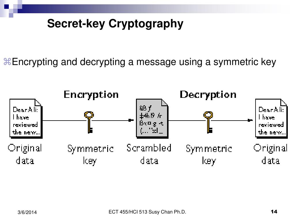 Secret-key Cryptography