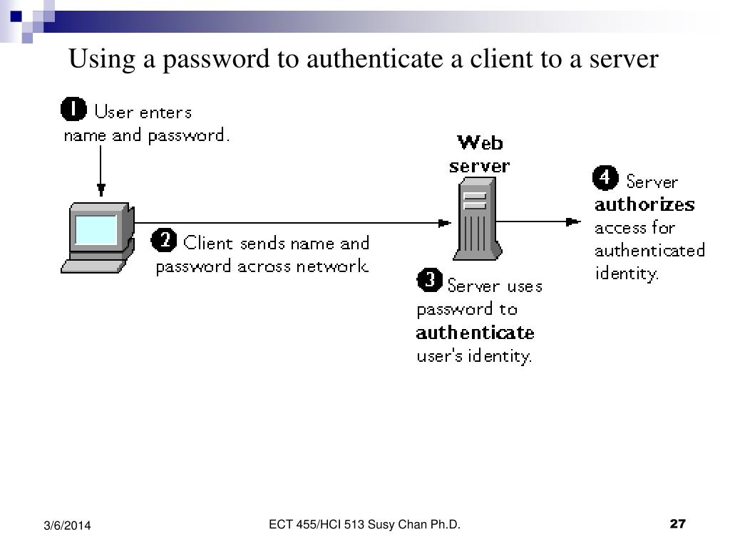 Using a password to authenticate a client to a server