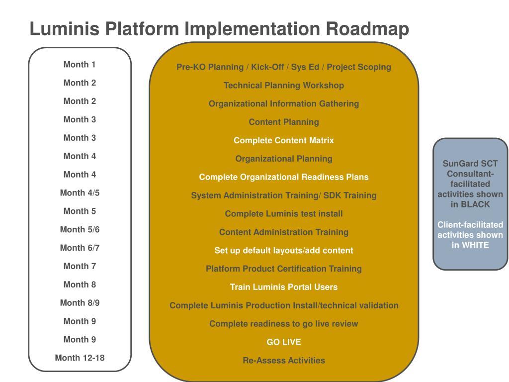 Luminis Platform Implementation Roadmap