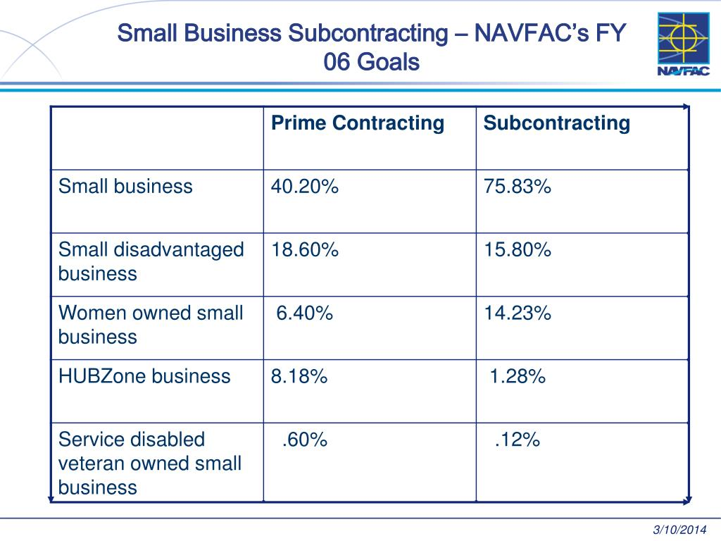Small Business Subcontracting – NAVFAC's FY 06 Goals