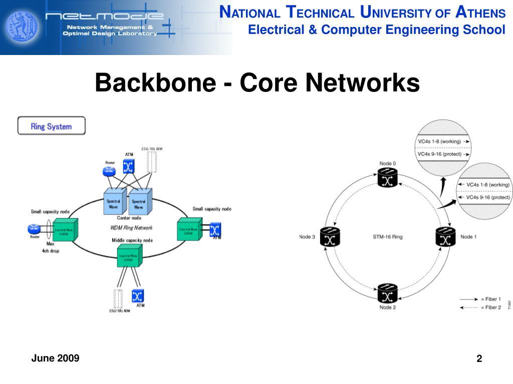 Backbone - Core Networks