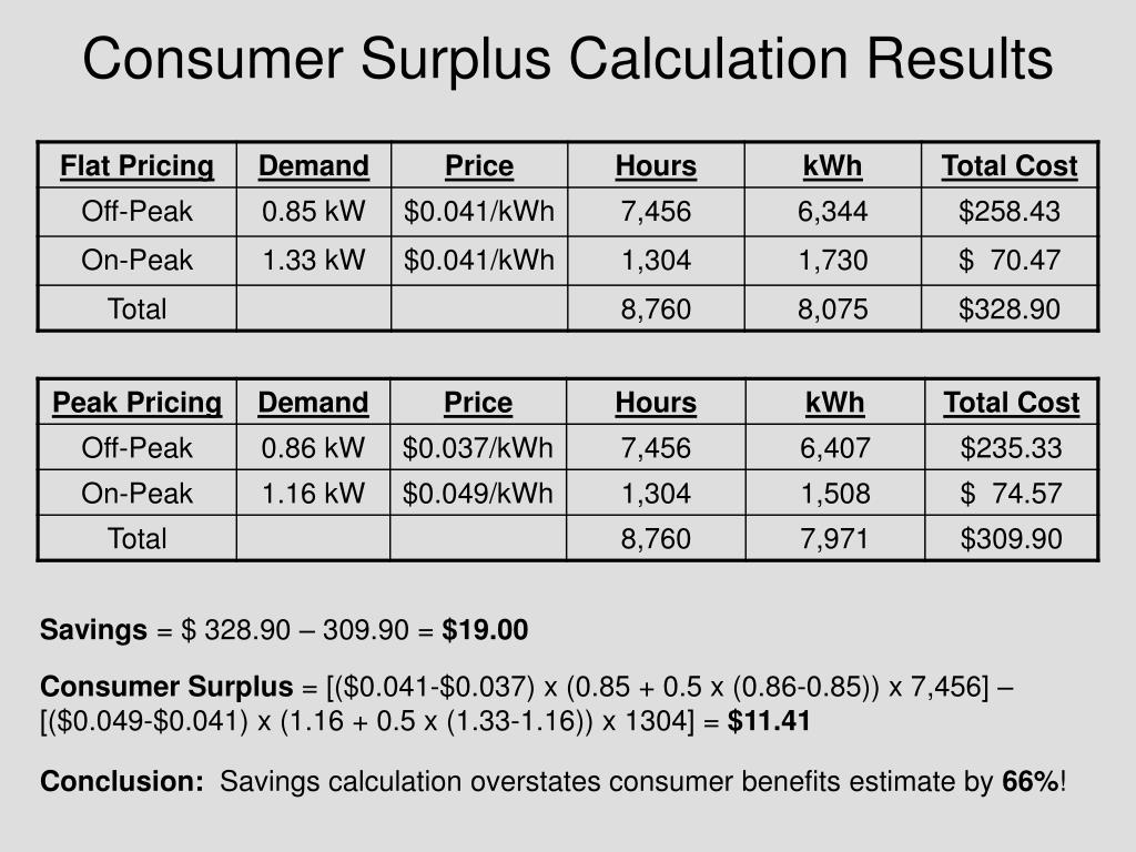 Consumer Surplus Calculation Results