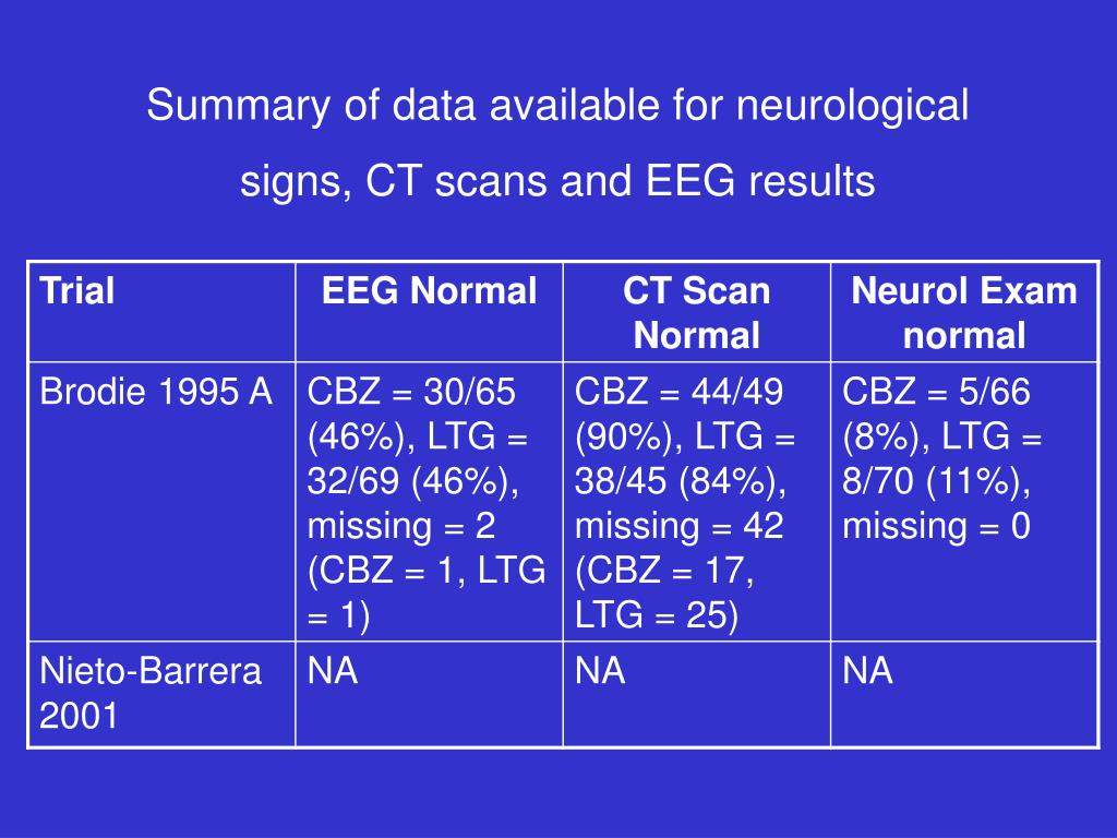 Summary of data available for neurological signs, CT scans and EEG results