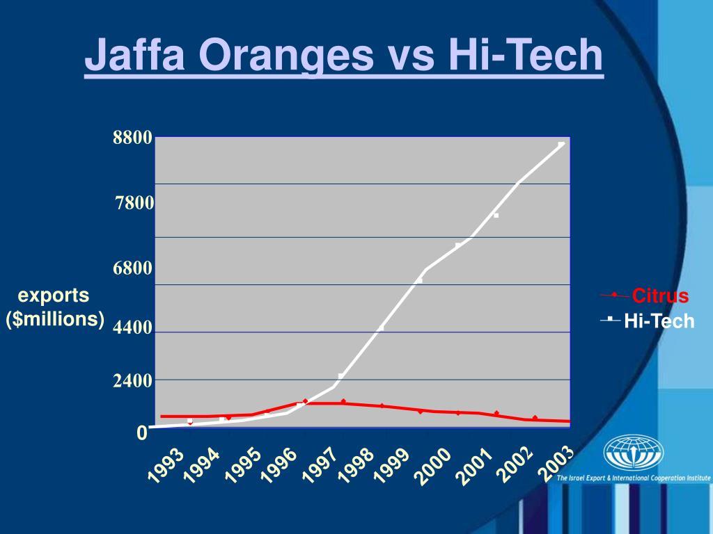 Jaffa Oranges vs Hi-Tech