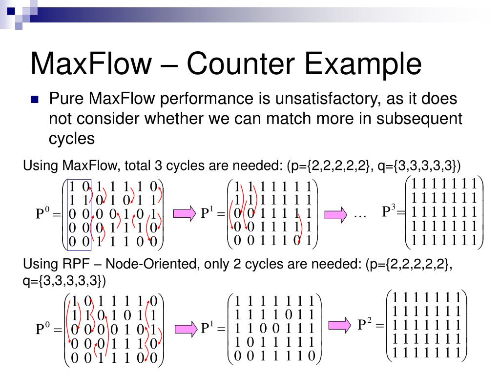 MaxFlow – Counter Example
