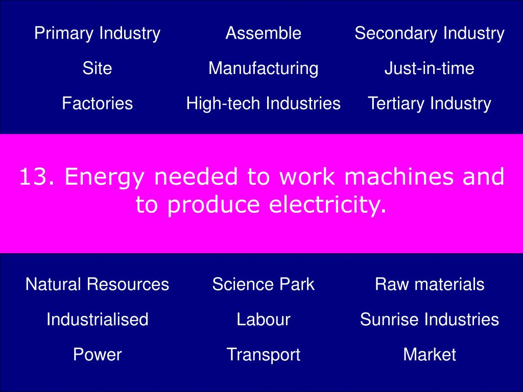 13. Energy needed to work machines and to produce electricity.