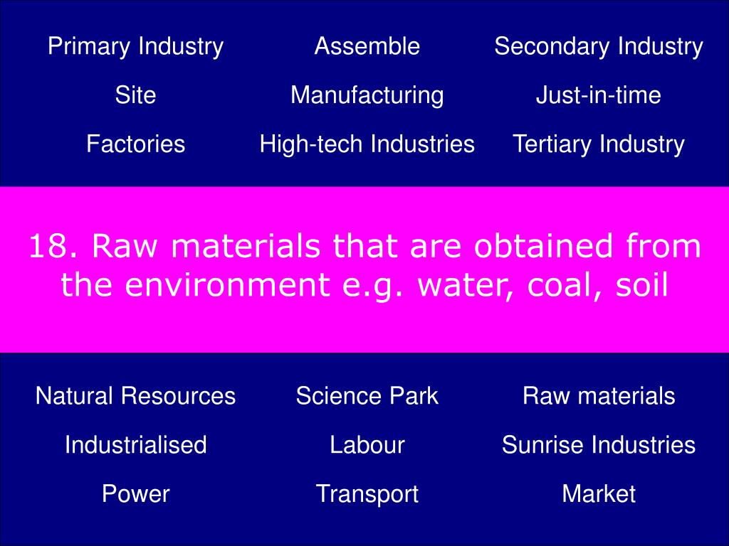18. Raw materials that are obtained from the environment e.g. water, coal, soil