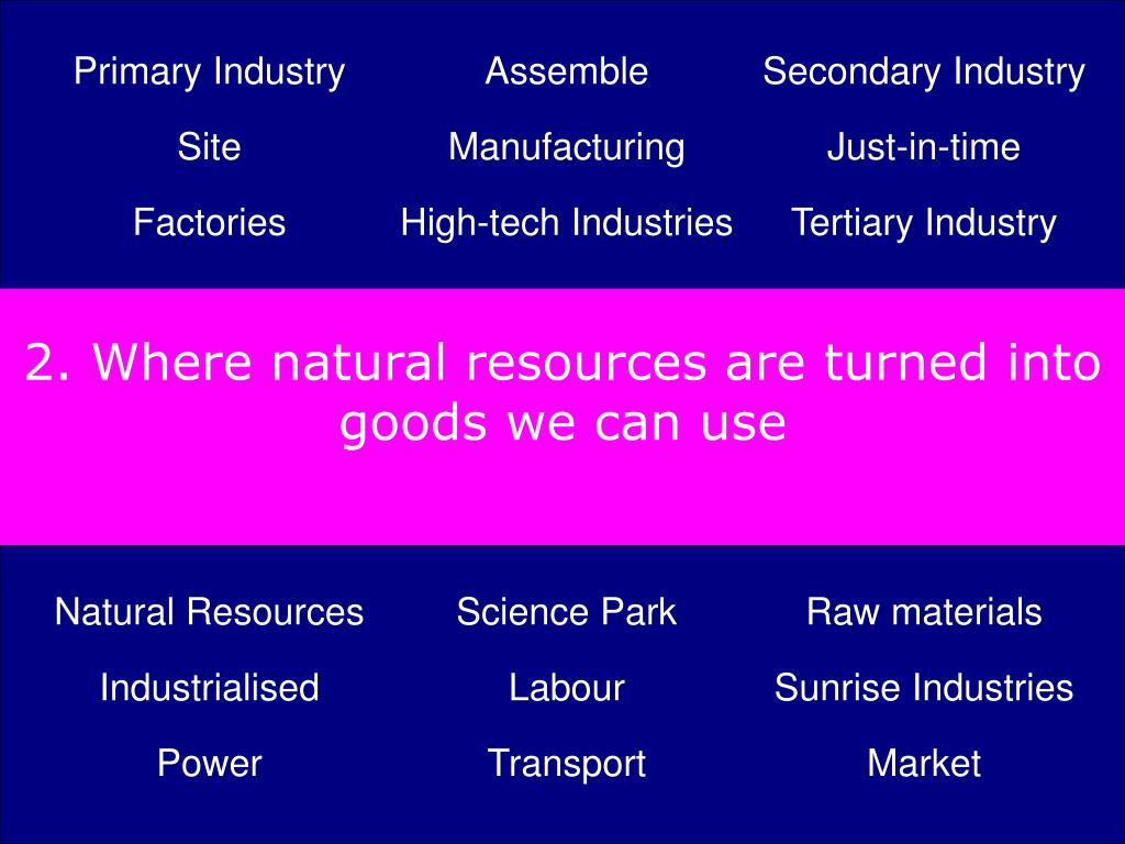 2. Where natural resources are turned into goods we can use
