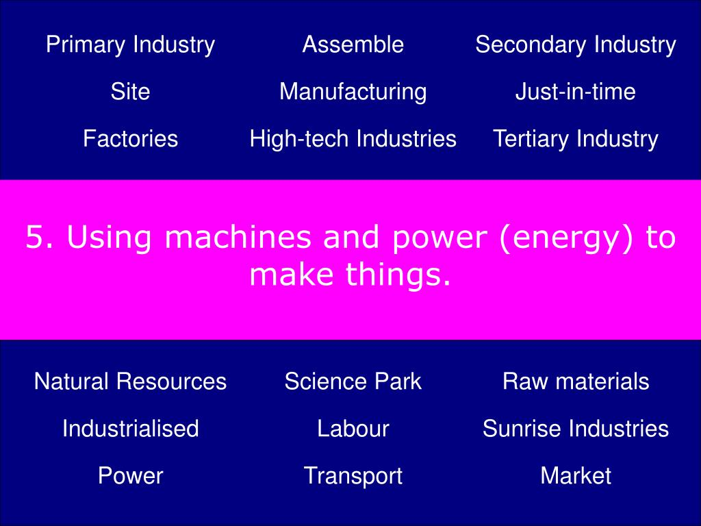 5. Using machines and power (energy) to make things.