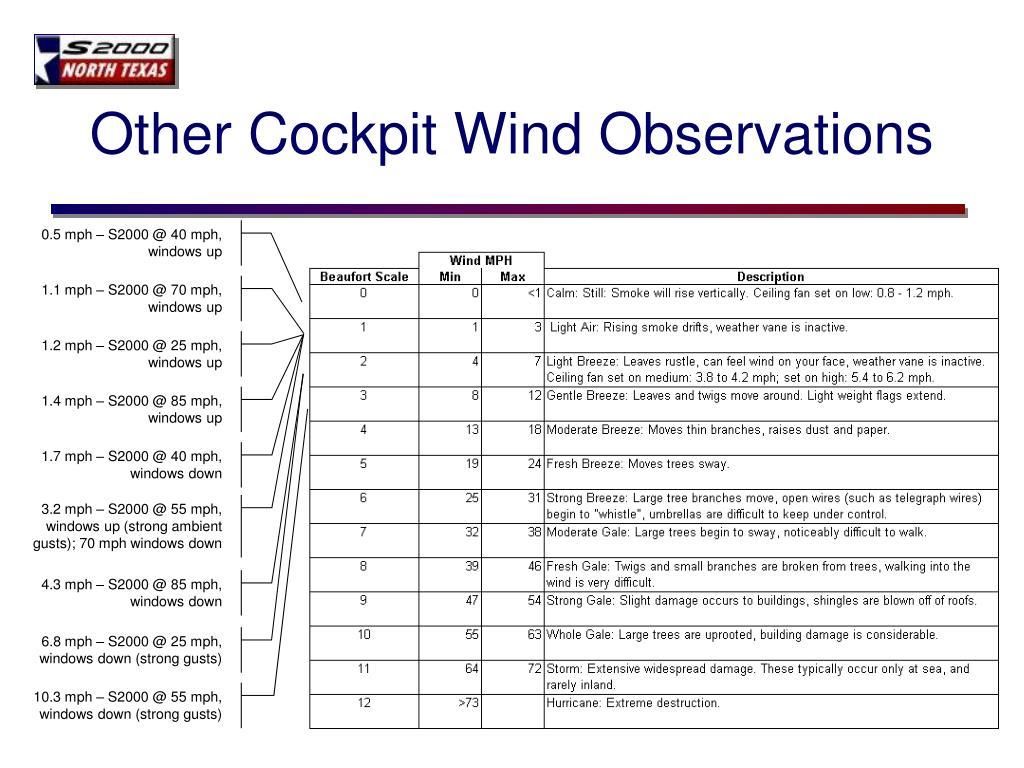 Other Cockpit Wind Observations