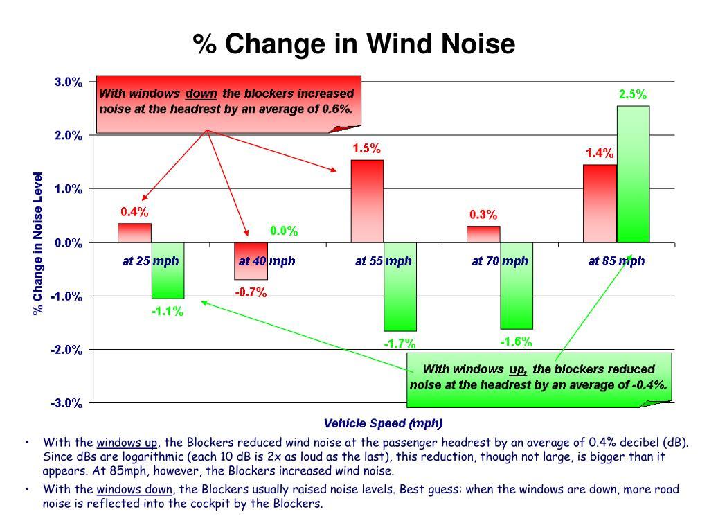 % Change in Wind Noise