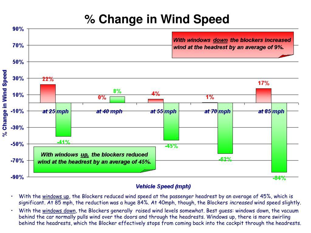 % Change in Wind Speed