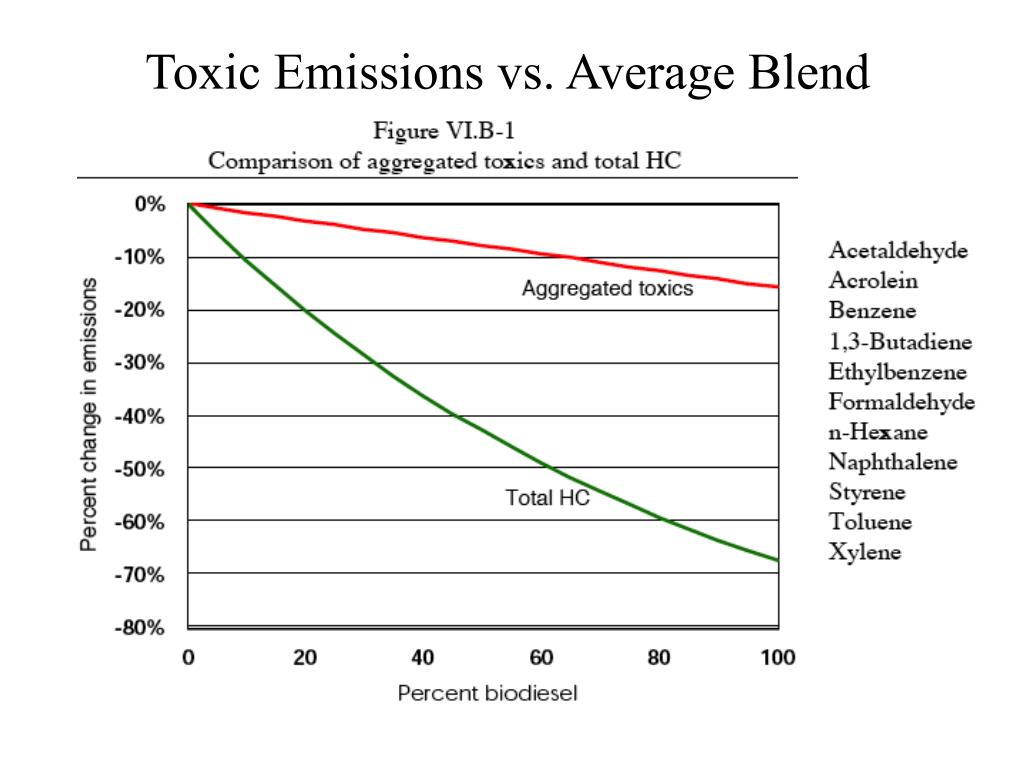 Toxic Emissions vs. Average Blend